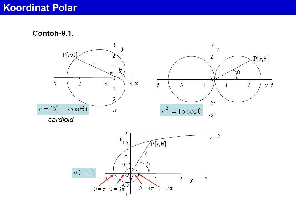 Koordinat Polar Contoh-9.1. cardioid y y P[r,] P[r,] x x y P[r,] x